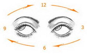 Движение глаз по циферблату
