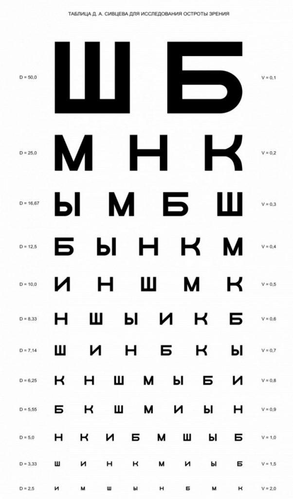 Таблица Сивцев