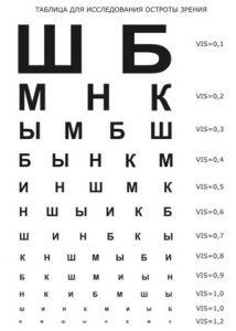 Таблица Сивкова