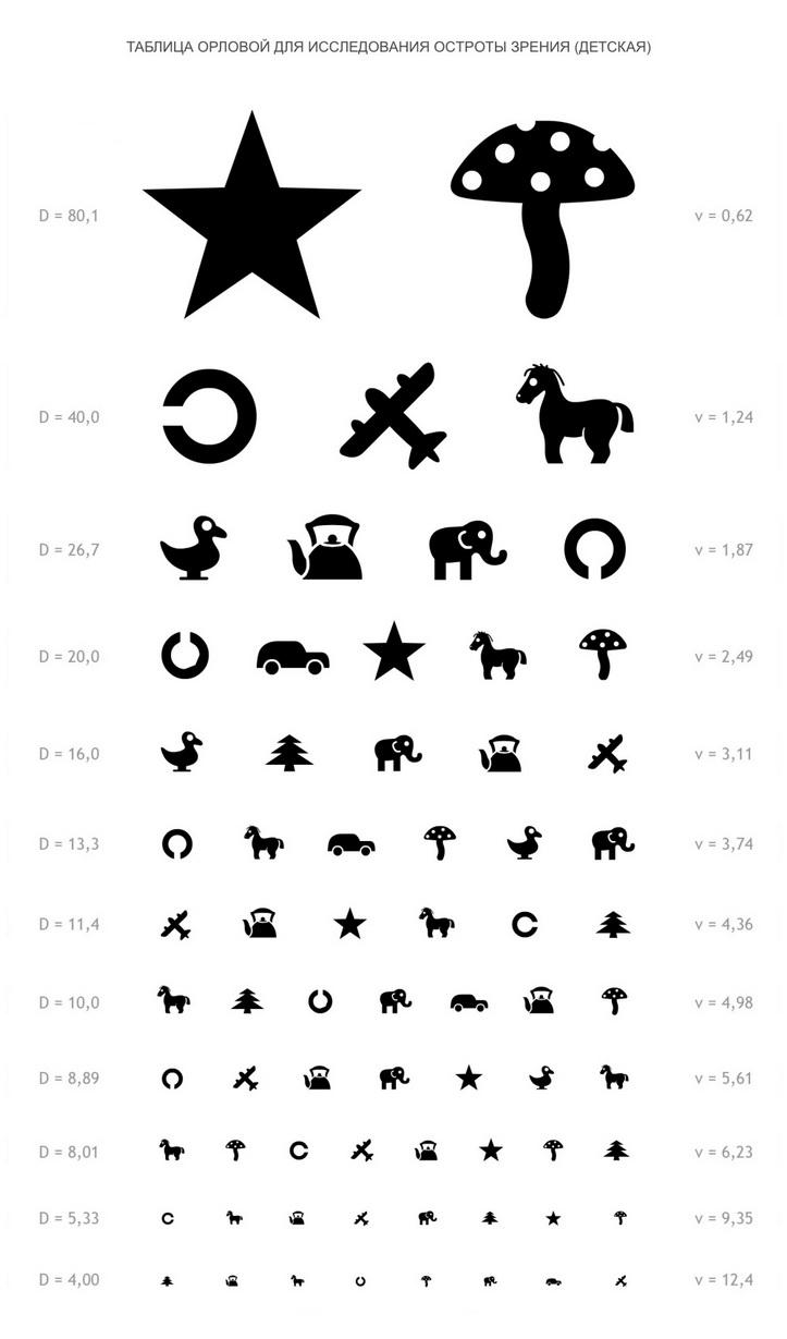 Рисунки для проверки зрения у ребенка
